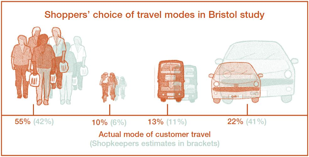 Bristol retailers estimates of how their customers arrived overestimated the use of car (c/ Sustrans)