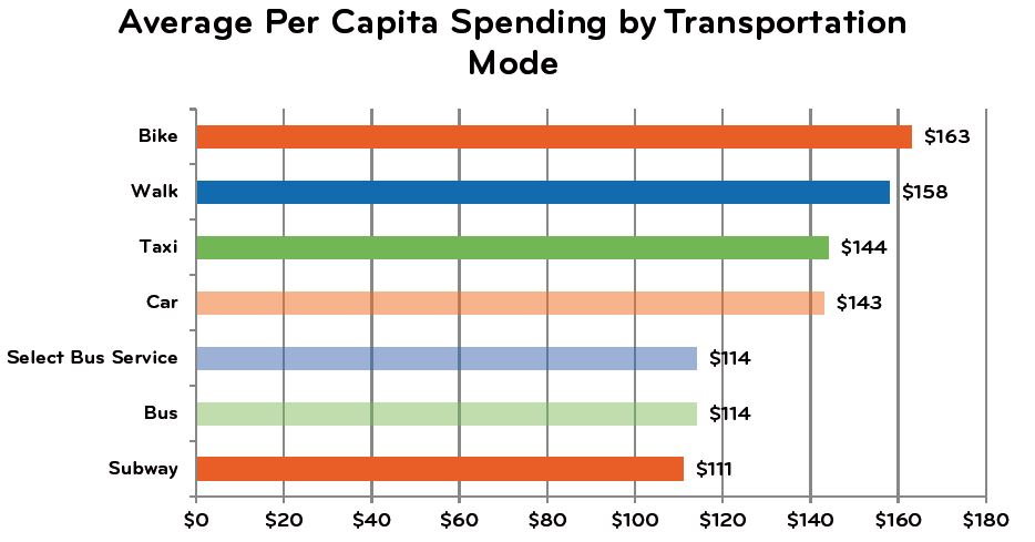 Findings from a New York study of retail spending habits (c/ Transportation Alternatives)