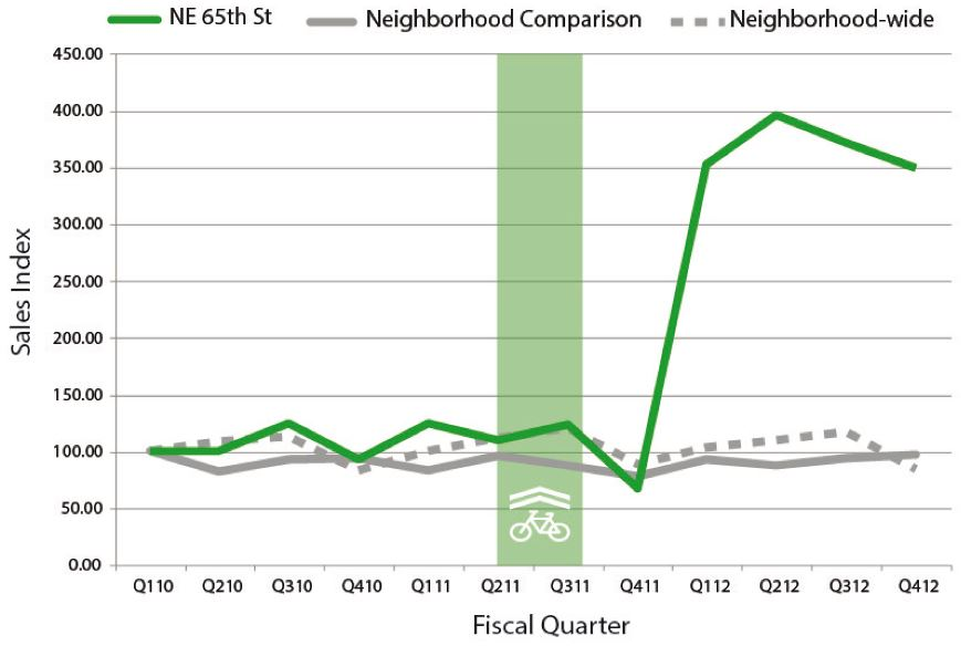 The rise of the green - retail sales along 65th Ave, Seattle, after installation of a bikeway (c/ K.Rowe)