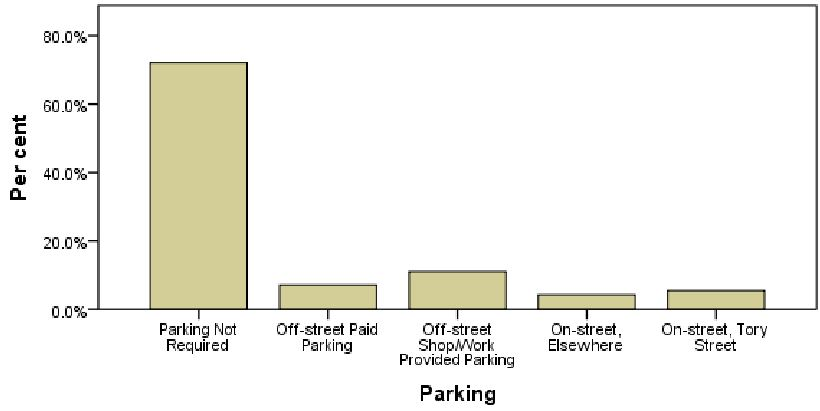 Parking needs of respondents shopping in Tory St, Wellington - most didn't need any (c/ J.Beetham)