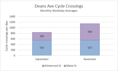 First Count Data for New Cycleways