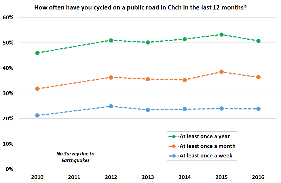 How often have you cycled in Chch in past 12 months 2010-16