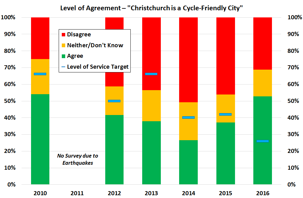 How cycle-friendly is Chch 2010-16