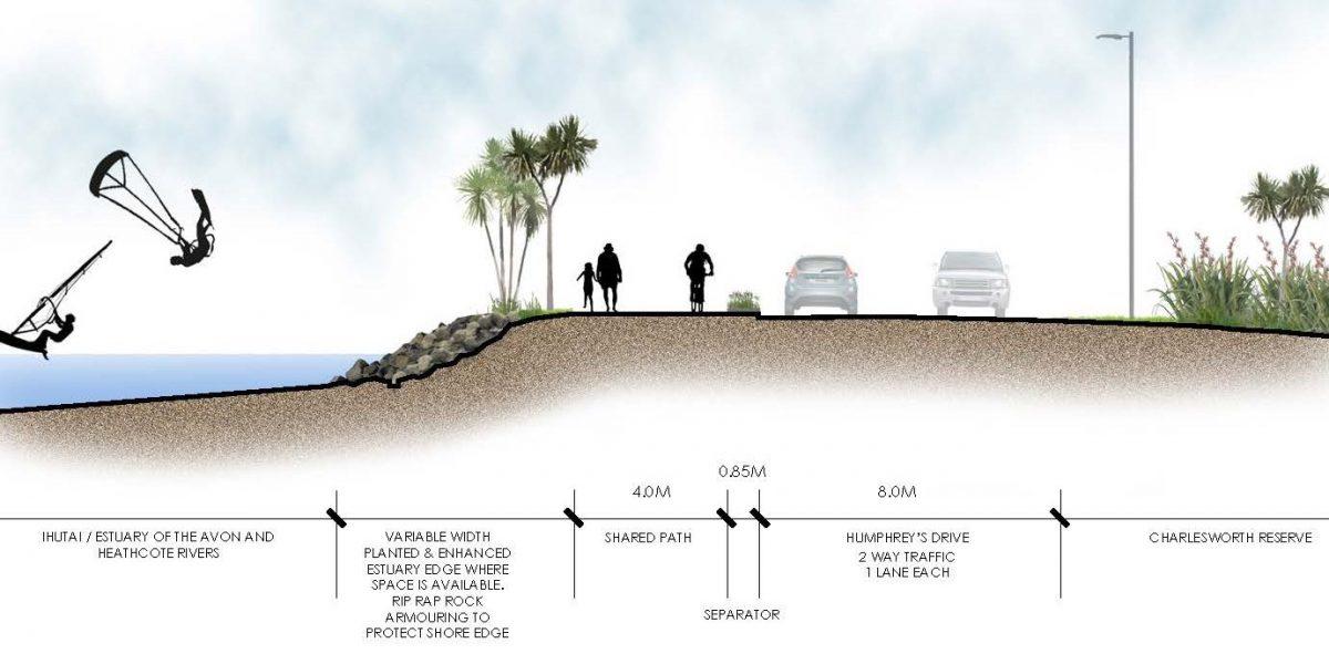 Rapanui / Shag Rock cycleway consultation continues