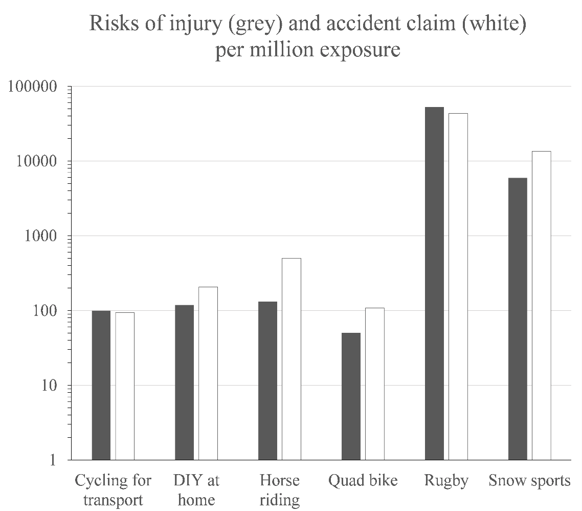 How dangerous is cycling in New Zealand?