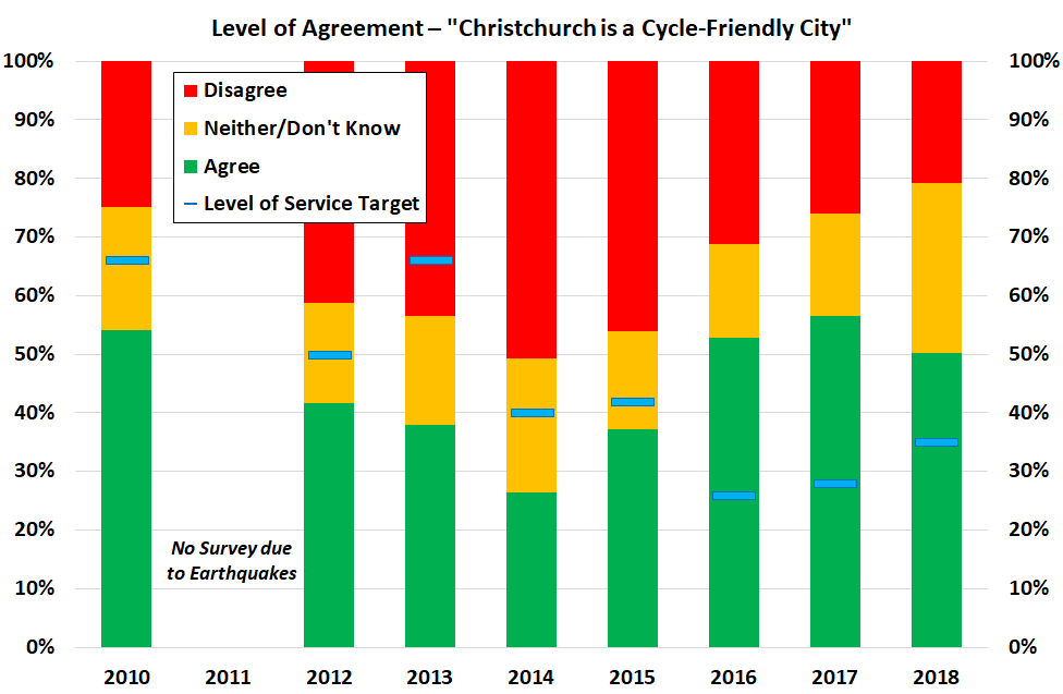 Support and Usage of Cycling still high in Chch