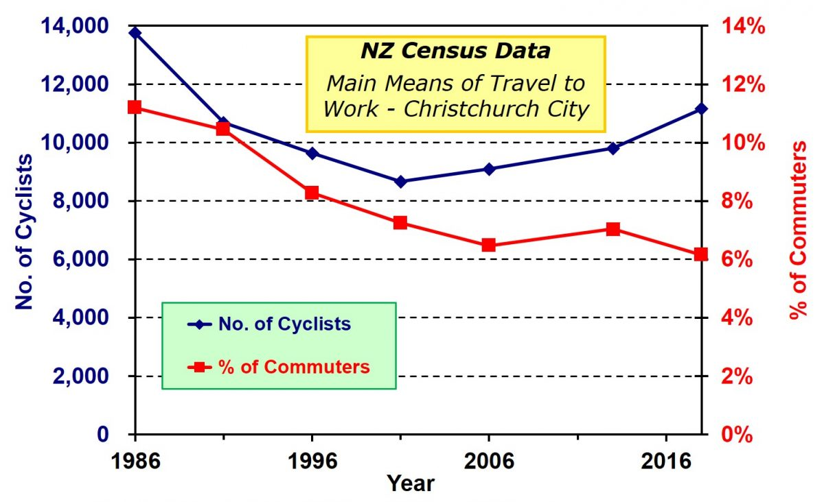 New Census travel stats out for Christchurch – cycling up… or down?