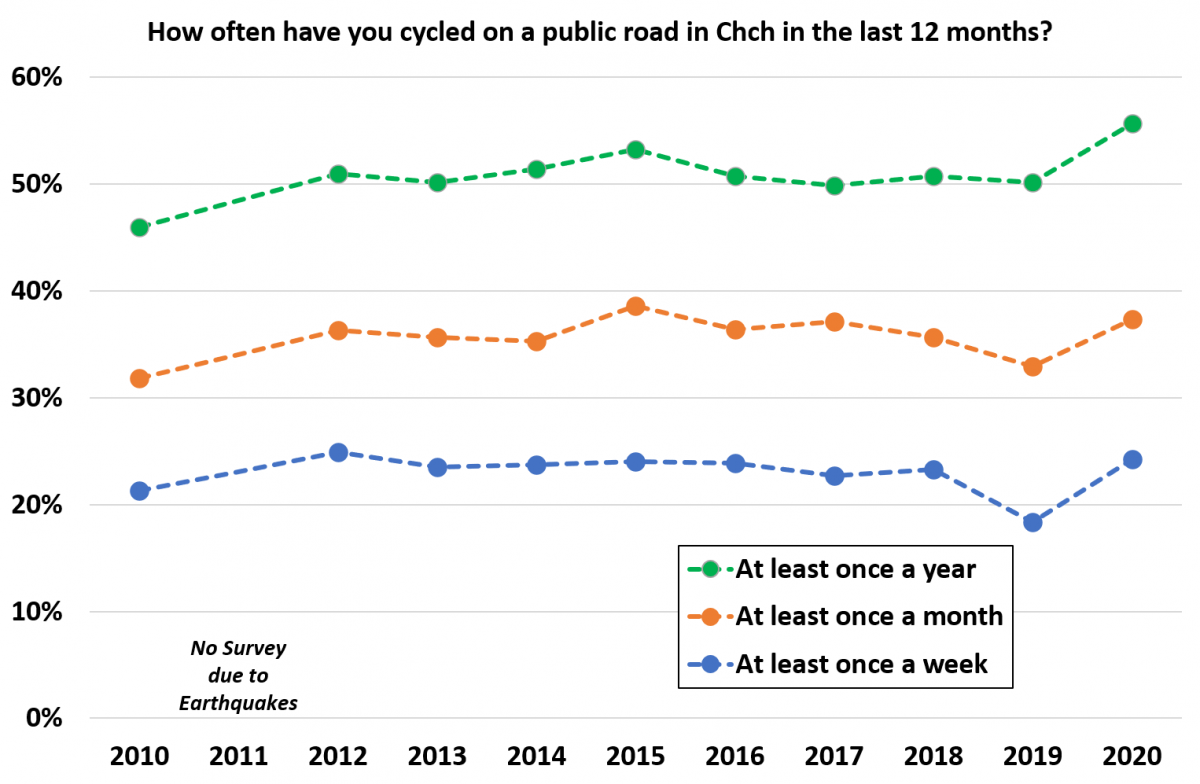 Support and use of cycling remains high in Christchurch